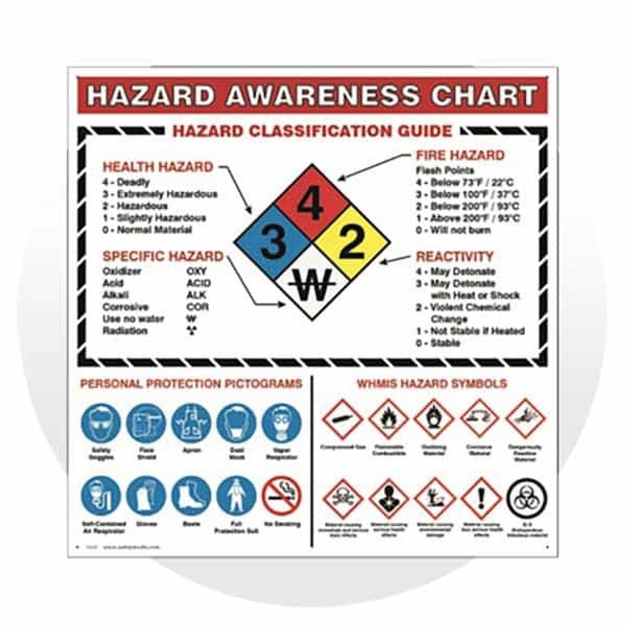 WHMIS Posters & Hazard Stickers