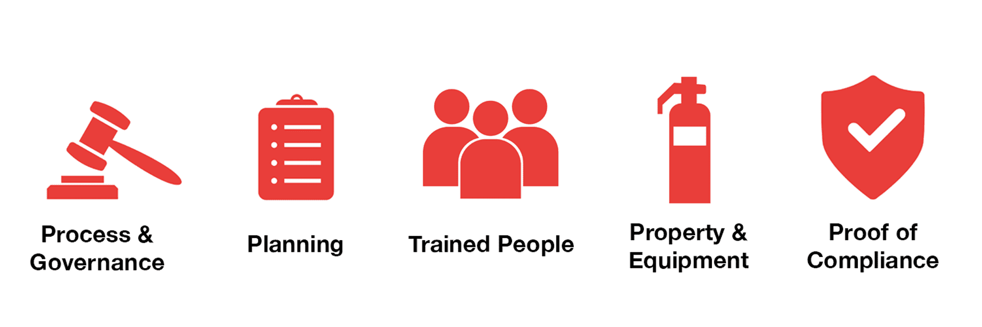 5Ps of compliance: Process & Governance; Planning; Trained People; Property & Equipment; Proof of Compliance.