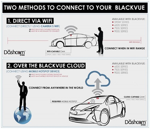 Infographic: Two Methods to Connect Wirelessly to Your BlackVue Dashcam