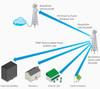 Ubiquiti RD-2G24 RocketDish AirMax 2.4 GHz Carrier Class 2x2 PtP Bridge Dish Antenna (24 dBi)