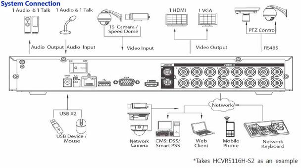 HCVR5108H-S2 8ch DVR Connection