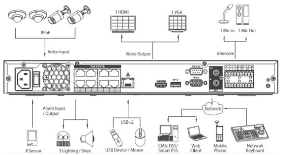 NVR4208-8P-4K NVR Rear Panel