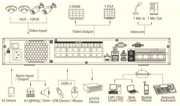 NVR4416-16P-4K NVR Connections