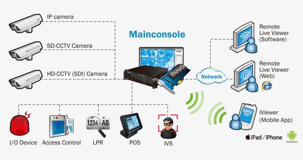 Nuuo SCB-IP+ 08 Licenses for IP Plus Digital Surveillance System