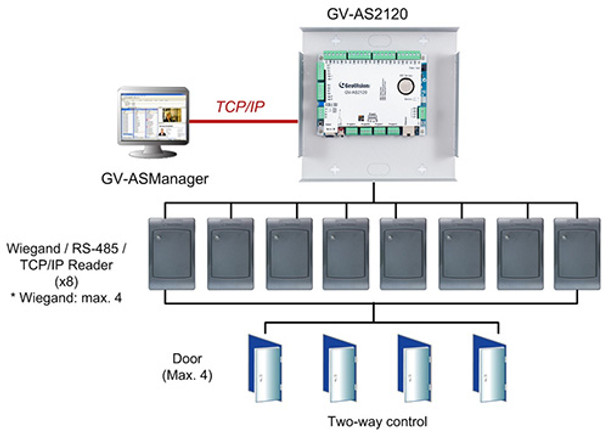 Geovision GV-AS2120 IP Control Panel 84-AS21200-0010