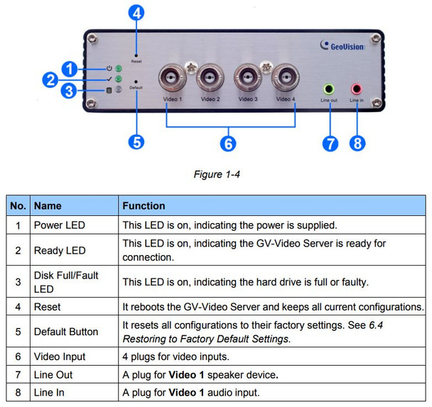 Geovision GV-VS2420 Front View