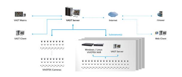 Vivotek 715001300 VAST Channel License for Professional Video/Central Management Software