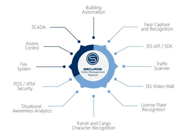 ISS SOE-CAM SecurOSTM Enterprise - Camera license (per channel)