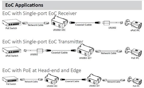 Dahua LR1002 EoC Passive Converter, RJ45 to BNC
