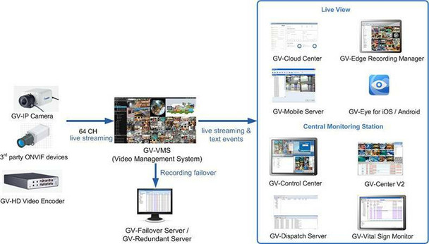 Geovision GV-VMSPRO006 VMS Pro License with 6 Channels 3rd party IP cameras Support