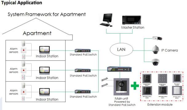LTS LTH-M201-C Video Intercom Camera Module