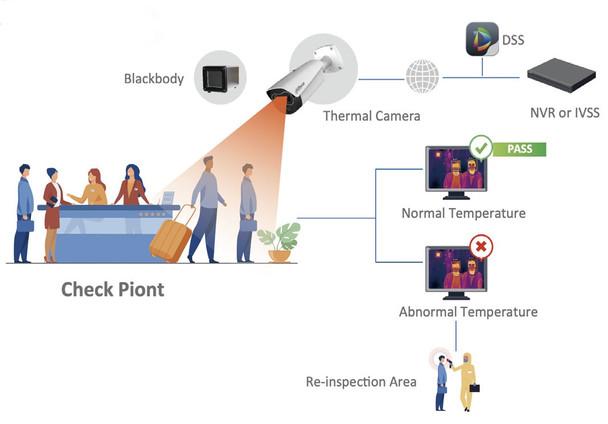 Platinum Fever Screening Package for Human Body Temperature Measurement