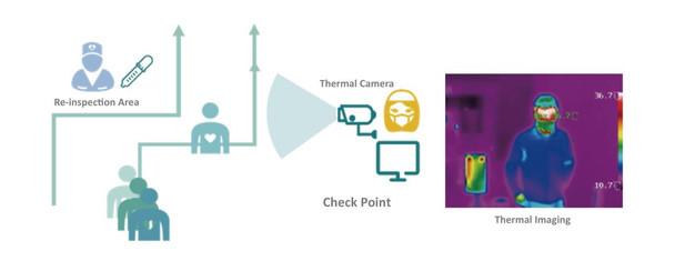 Ultimate Fever Screening Package for Human Body Temperature Measurement