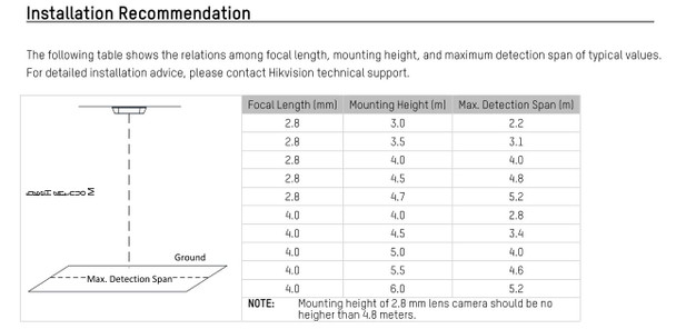 Hikvision IDS-2CD6810F-IV/C 2.8MM Outdoor Dual-Lens People Counting Security Camera