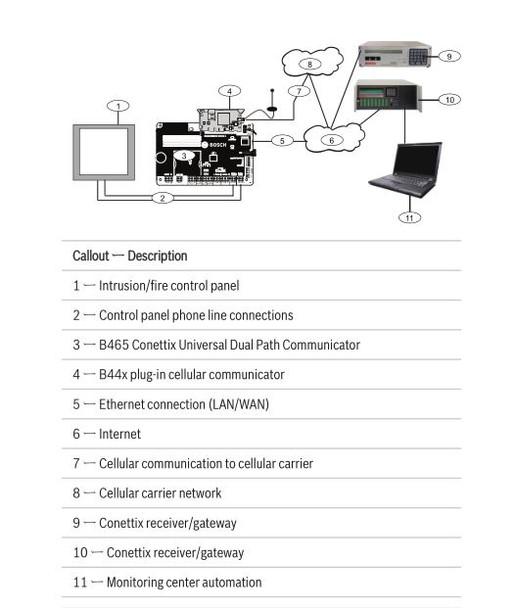 Bosch B465 Universal Dual Path Communicator