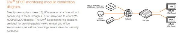 Digital Watchdog DW-HDSPOTMOD16 16-Channel DW Spot Monitoring Module