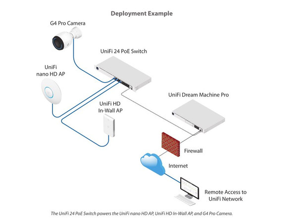 Ubiquiti USW-16-POE UniFi Switch 16 PoE Ports including 8 auto-sensing 802.3at PoE+ ports and 2 SFP ports