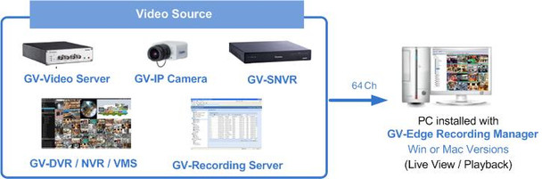 Geovision GV‐Edge Recording Manager (Windows Version) - 251-erm-064