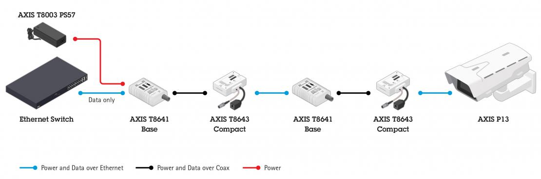 AXIS T8645 PoE+ over Coax Compact Kit 01489-001