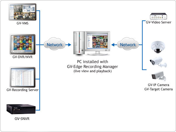 Geovision GV-ERM GV-Edge Recording Manager (Windows Version) 82-GERM064-0000