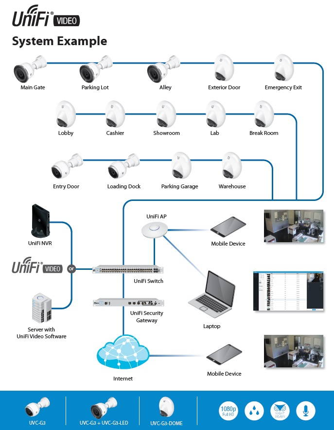 Ubiquiti UVC-G3-DOME Unifi G3 4MP IR Dome IP Security Camera - 2.8mm Fixed Lens, Built-in Microphone