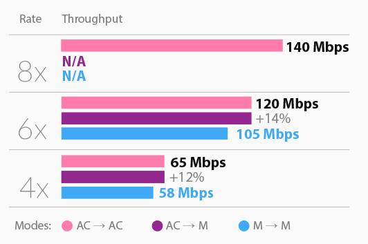 ubiquiti-high-mac-efficiency.jpg