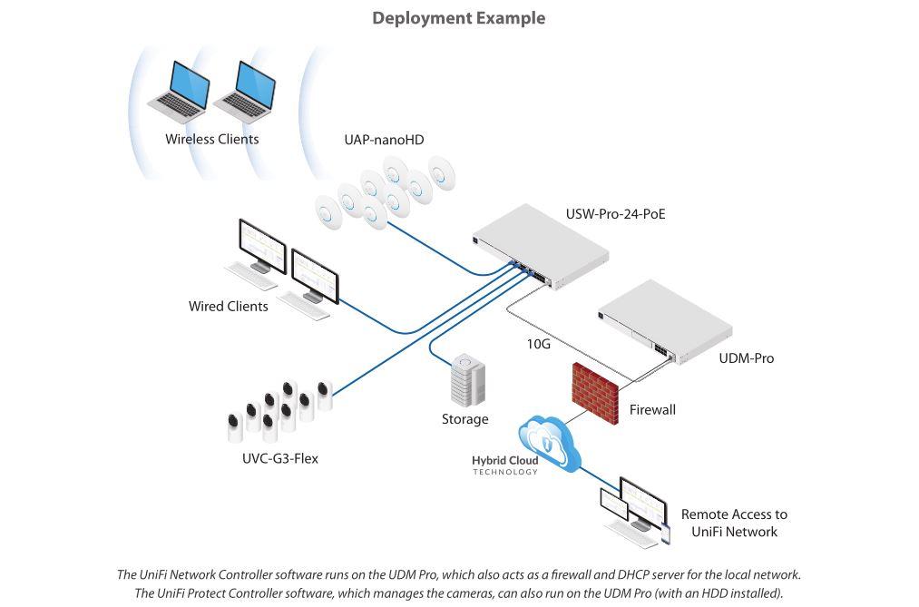ubiquiti-udm-pro-deployment.jpg