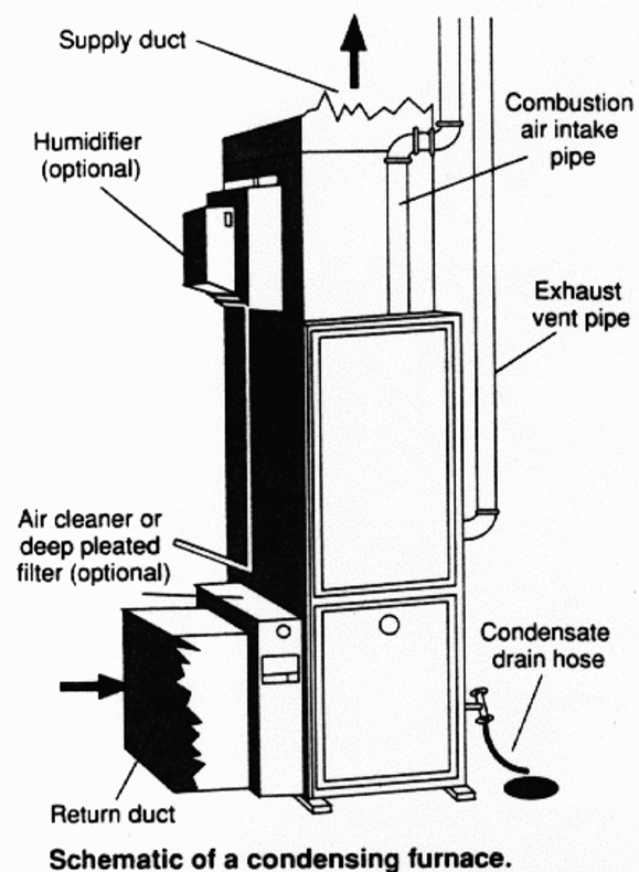 ​Why does a condensing furnace or air-conditioning evaporator coil need a trap?
