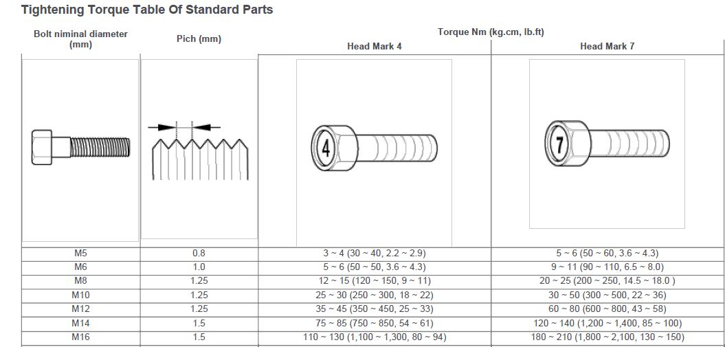 Torque Specification Database - 2010-2016 Hyundai Genesis Coupe