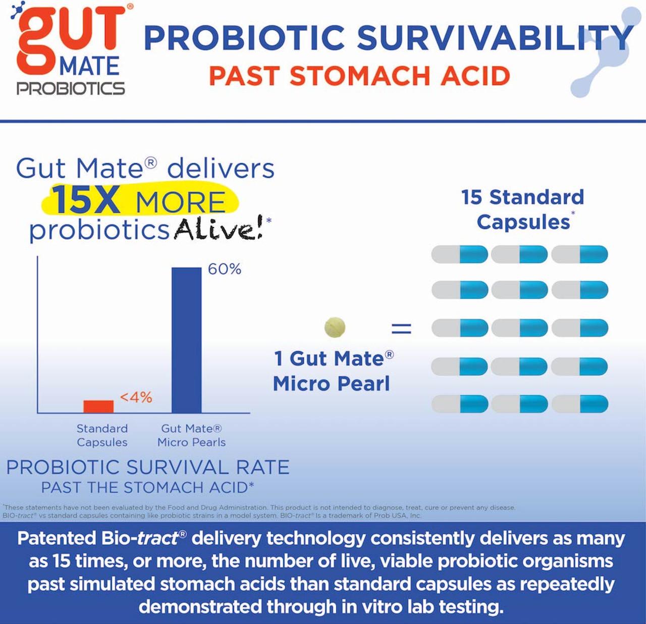 1 Gut Mate® Micro Pearl = 15 Standard capsules