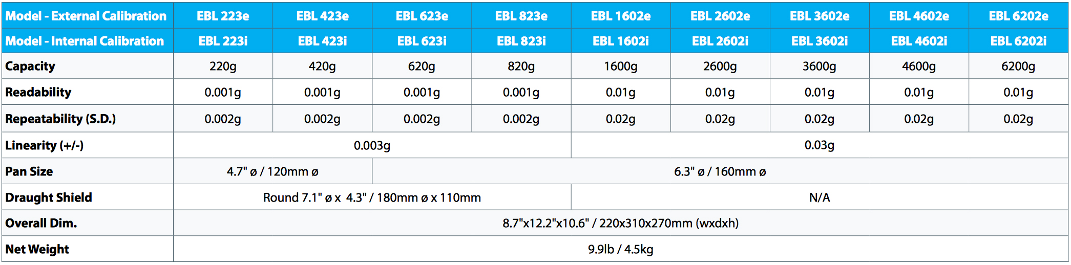 Adam Equipment EBL 423i Balance 420g x 0.001g