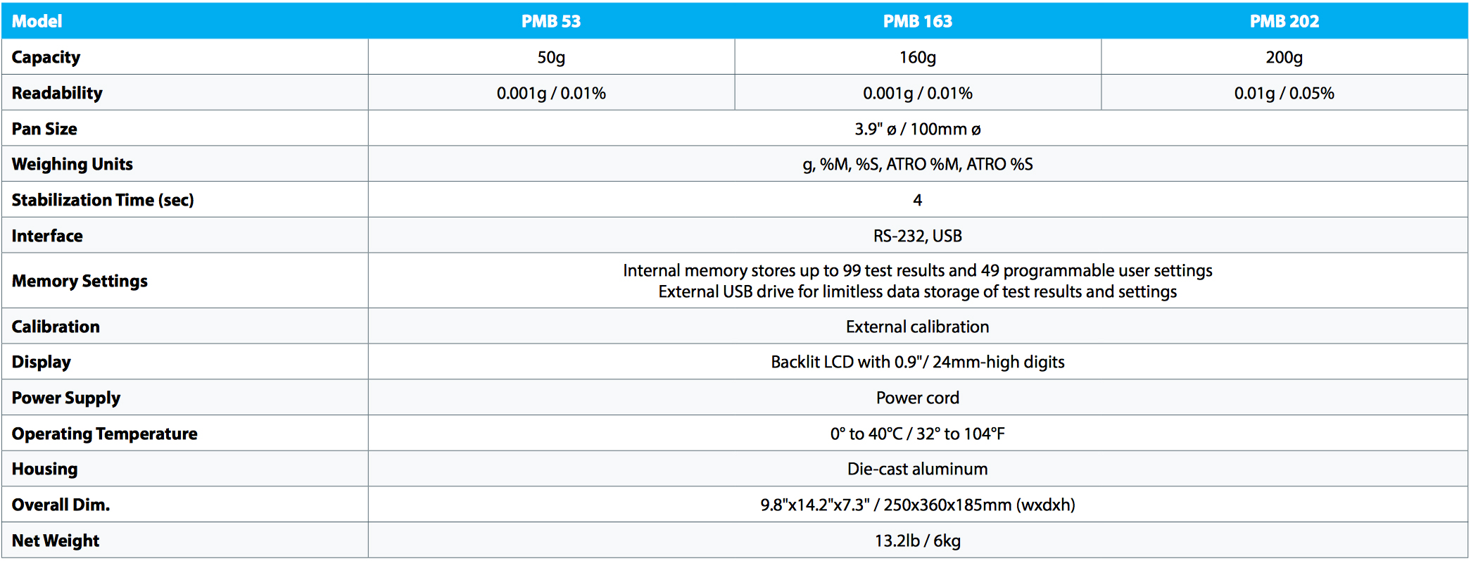 adam-equipment-pmb-moisture-analyzer.jpg