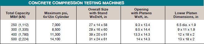 Concrete Compression Testing Machines Chart