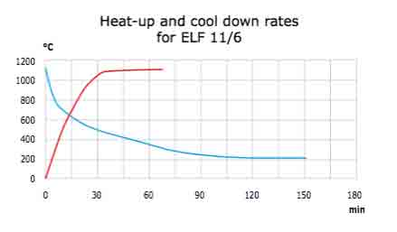 heat-up-and-cool-down-rates-for-elf-116.jpg