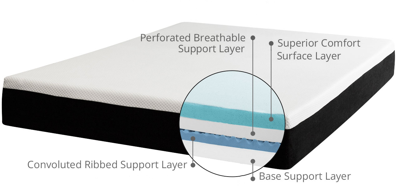 Image showing the layers that make up the mattress