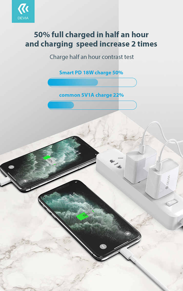 The Quick Wall Charger USB-C 18W power delivery charger delivers fast charge to the latest USB-C device,  Automatically detects the optimal charging power need