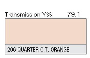 206 Quarter CTO