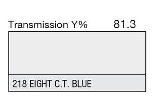 218 Eighth CTB