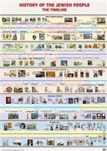 History of the Jewish People Timeline Jewish Classroom Poster
