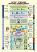 History of Zionism Timeline Jewish Classroom Poster