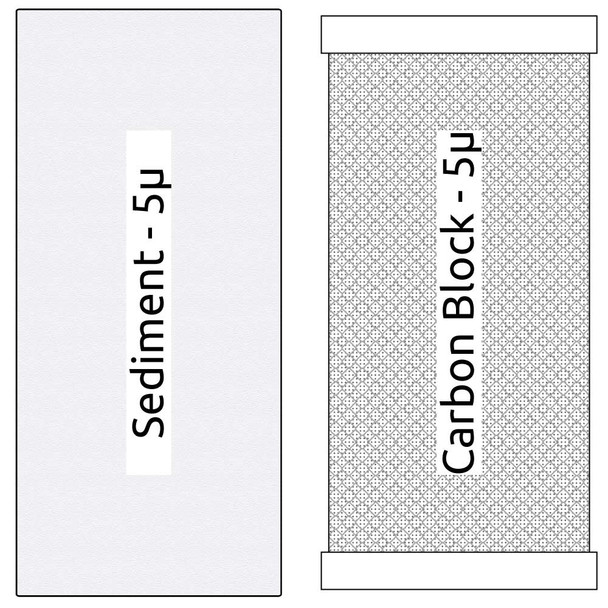 10-inch Big Blue 2 Stage Filter Kit