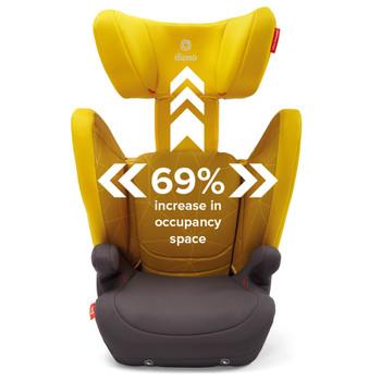 69% increase occupancy [Yellow Sulphur]