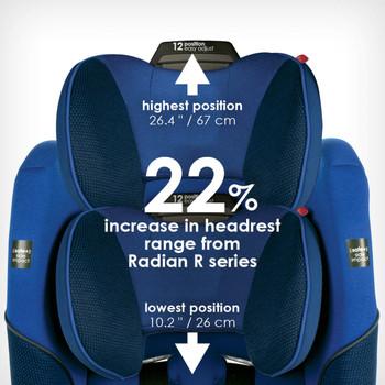 22% increase in headrest occupancy from Radian® R Series [Blue Sky]