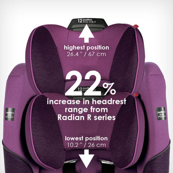 22% increase in headrest occupancy from Radian® R Series