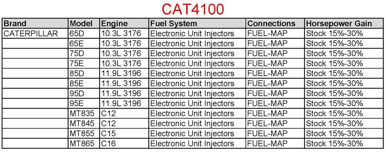 Area Diesel Power Module CAT 10 3L/11 9L Engines w Electronic Unit Injectors