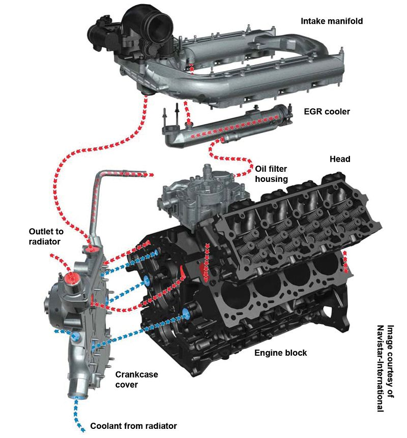 ford 6 0 powerstroke egr system and coolant flow