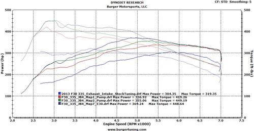 BMS F Series N55 JB4, BMW F20 / F22/ F30 / F32 / F10 / F12