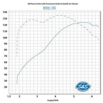 "S&S Cycle - 124"" Power Packages fits '17-'20 M8 Oil-Cooled Engines (Infograph)"