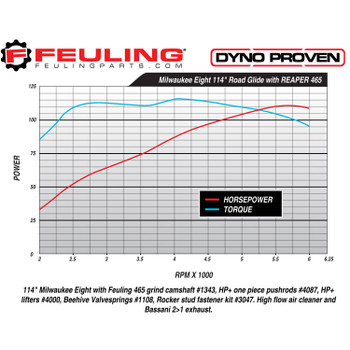 Feuling - 465 Race Series® Chain Drive Camshaft Kit for '17-'20 M8 Softail