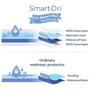 Smart-Dri Mattress Protector - Bassinet